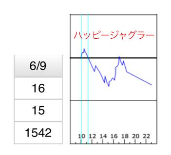 ハッピージャグラースランプグラフ